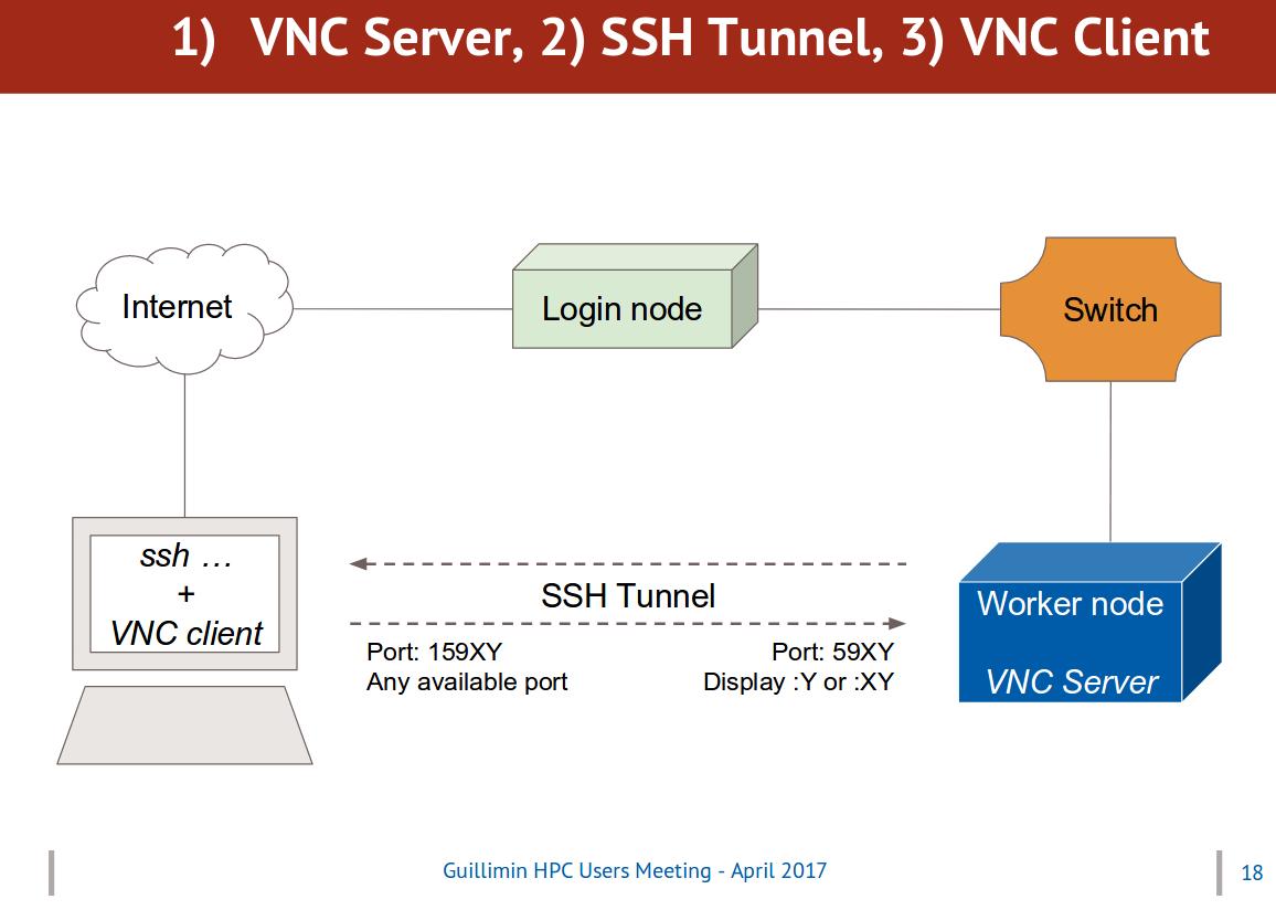 Working with VNC server - VilleneuveLab Documentation